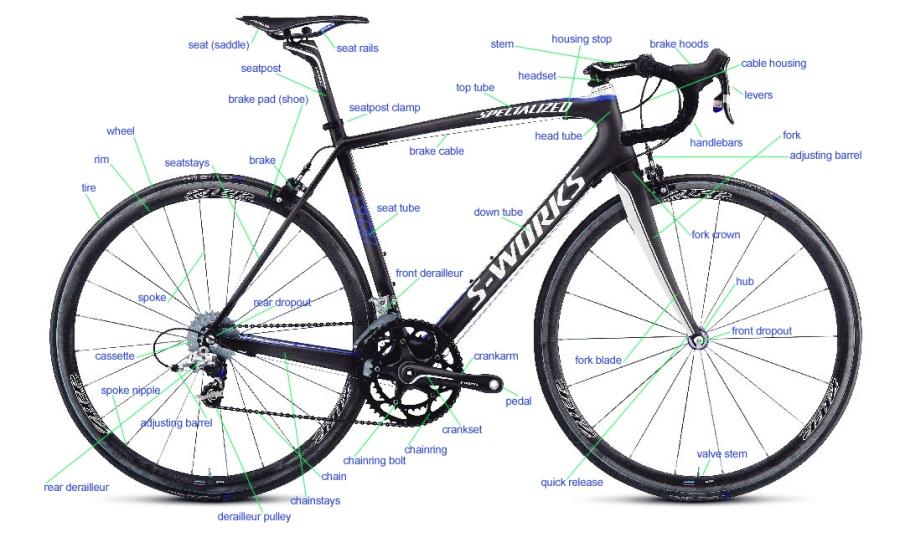 Partes de la bicicleta (en inglés)